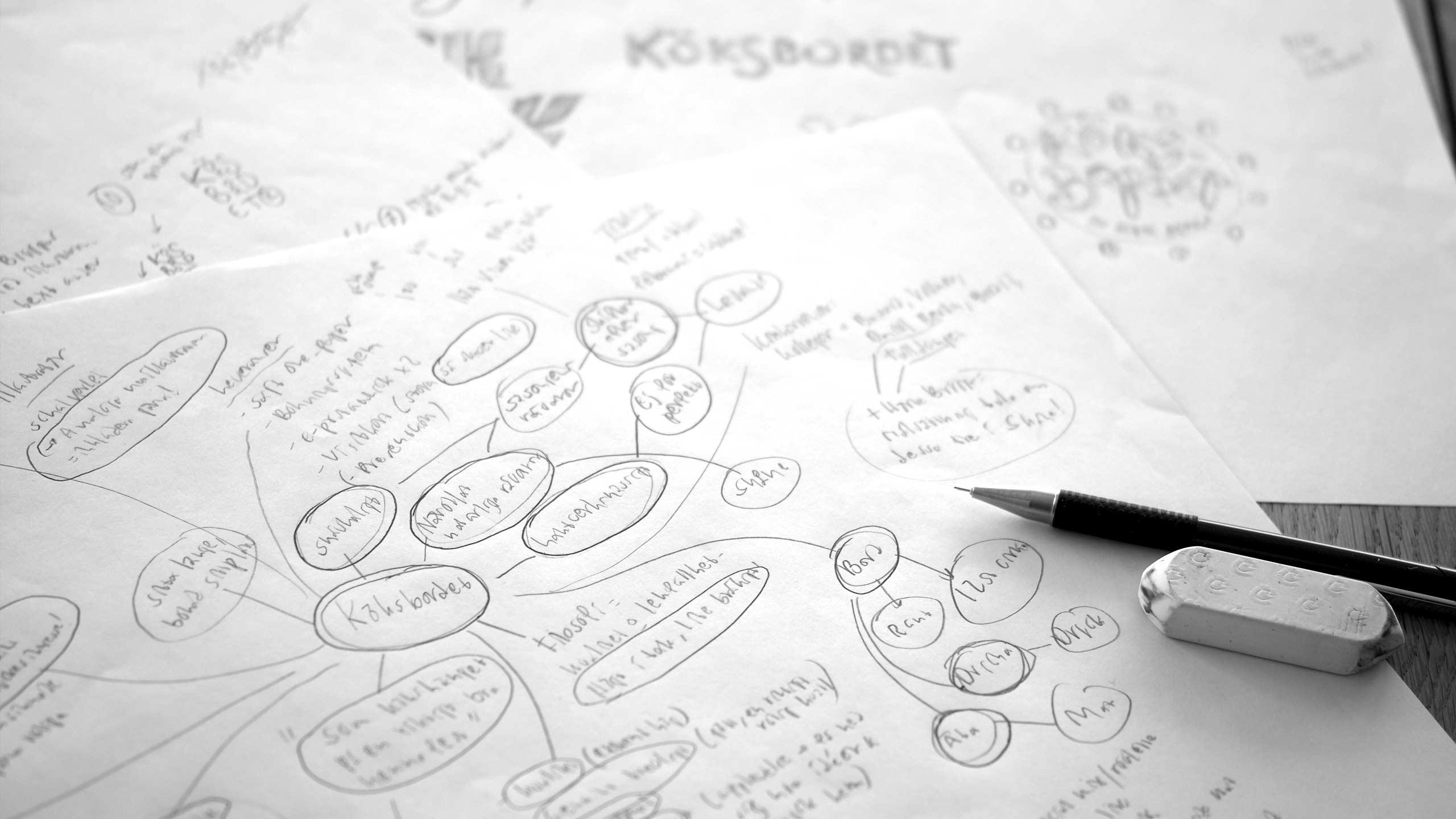 Mind map for Köksbordet
