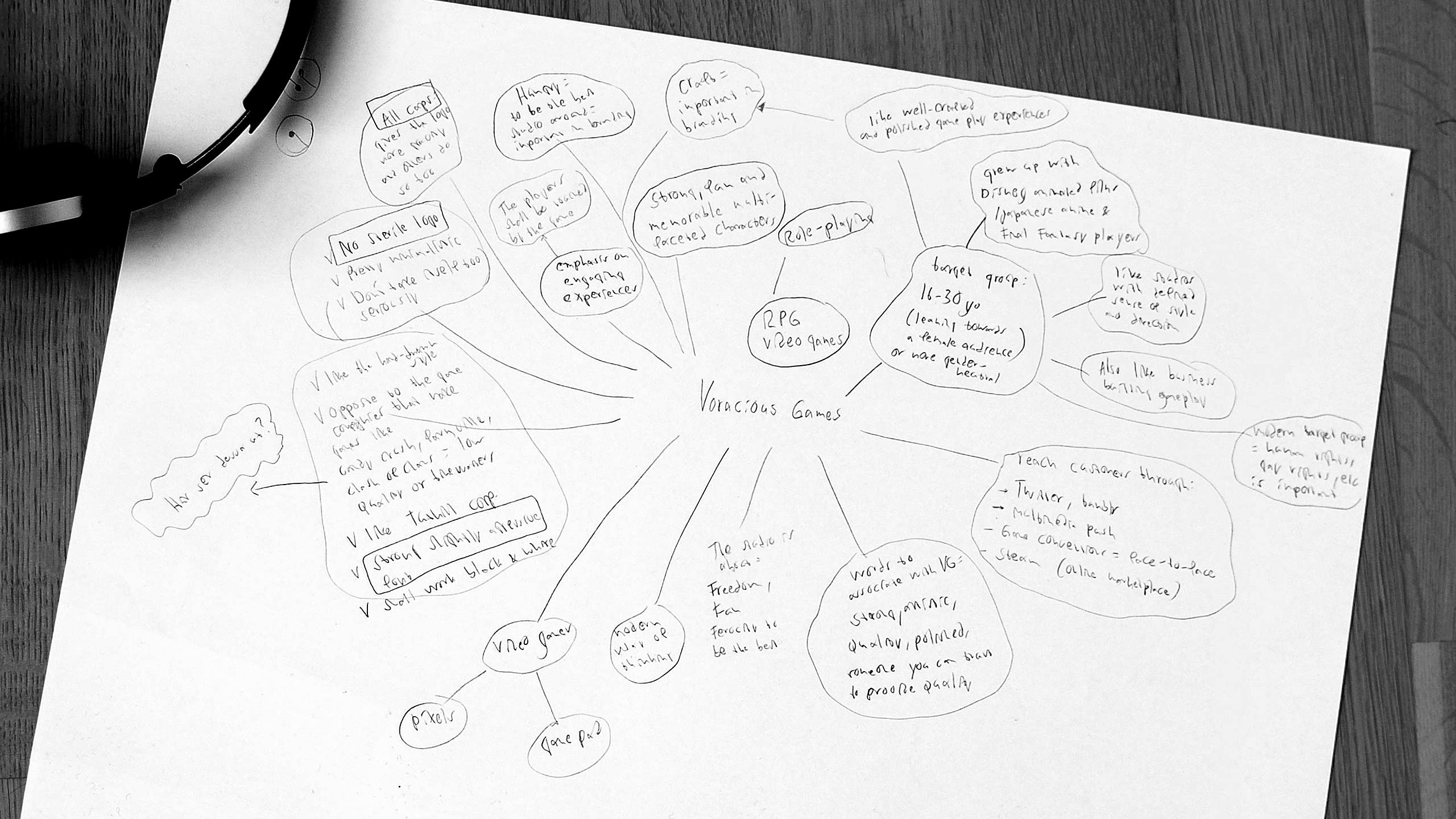 Mind map for Voracious Games
